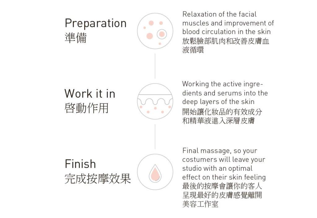 No.1緊緻.煥顏.好氣色 Beauty-Skinology 2