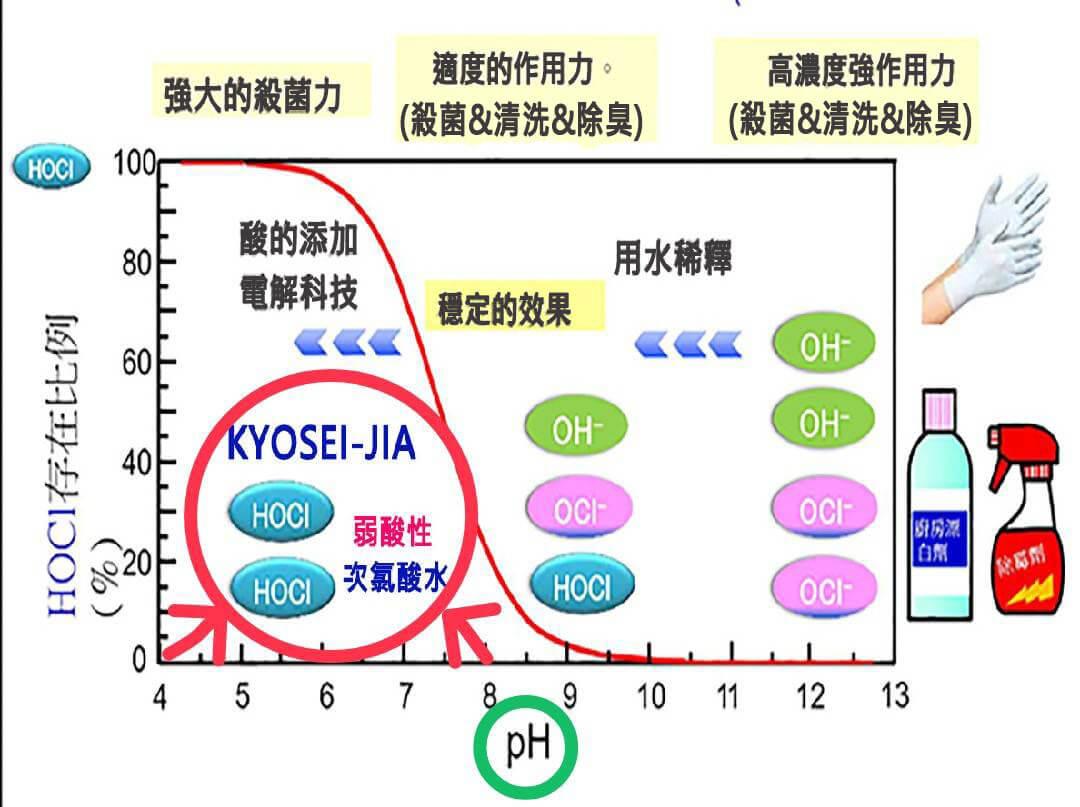 次氯酸鈉_次氯酸水_PH 值比較