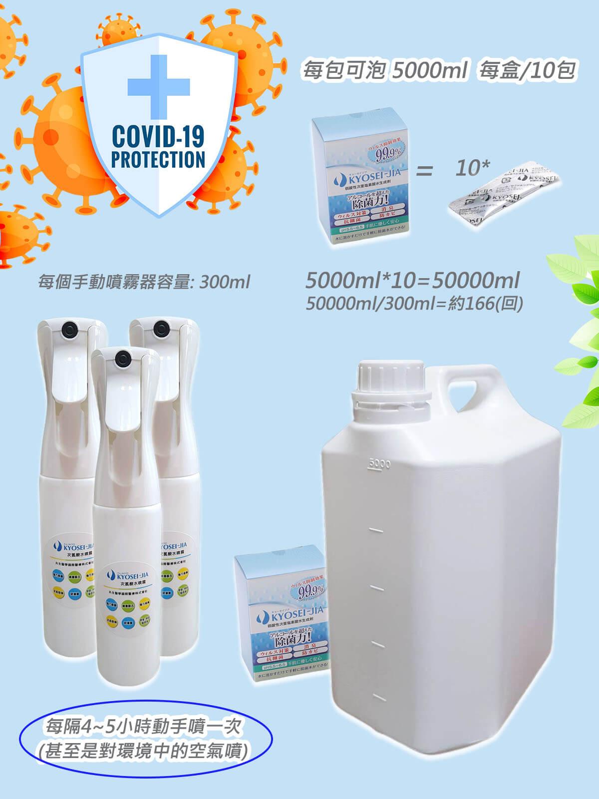 日本製KYOSEI-JIA微酸性次氯酸水生成劑1盒+300ml手動噴霧瓶*3+5000ml容器